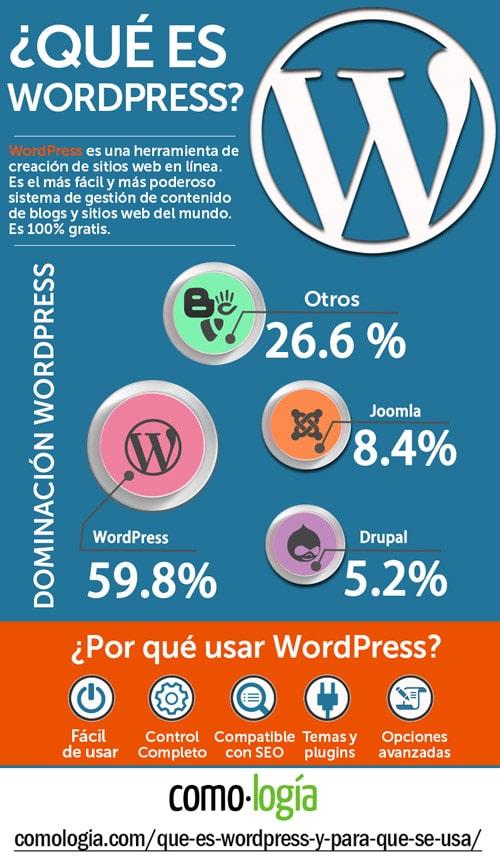 qué es wordpress ventajas