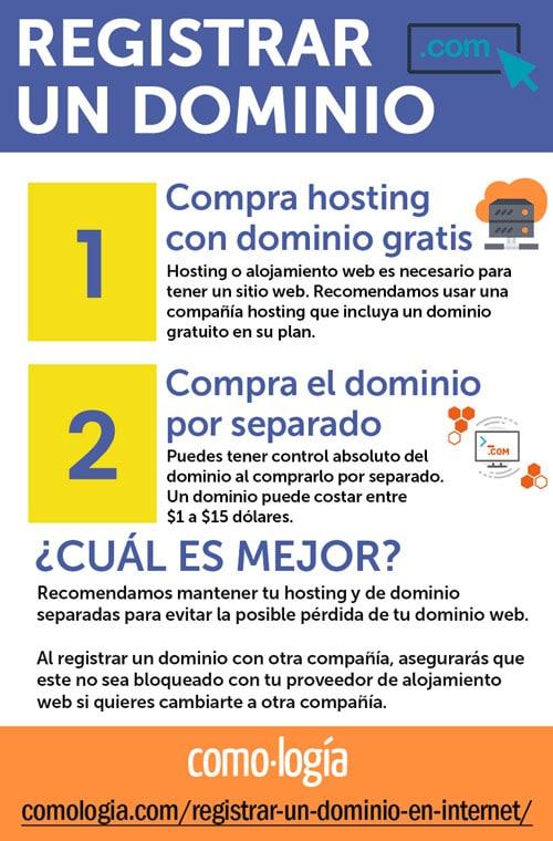 pasos para registrar un dominio web