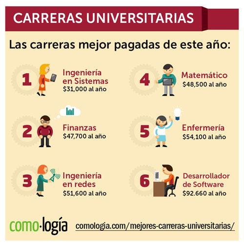 mejores carreras universitarias mejor pagadas