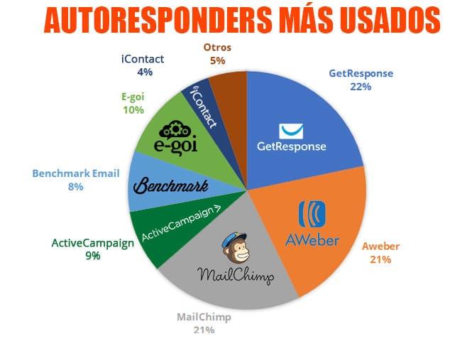 mejor autoresponder email marketing