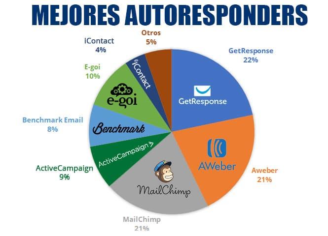 mejor autoresponder en español gratis