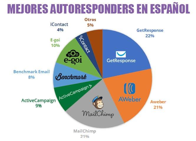 mejores autoresponders en español email marketing