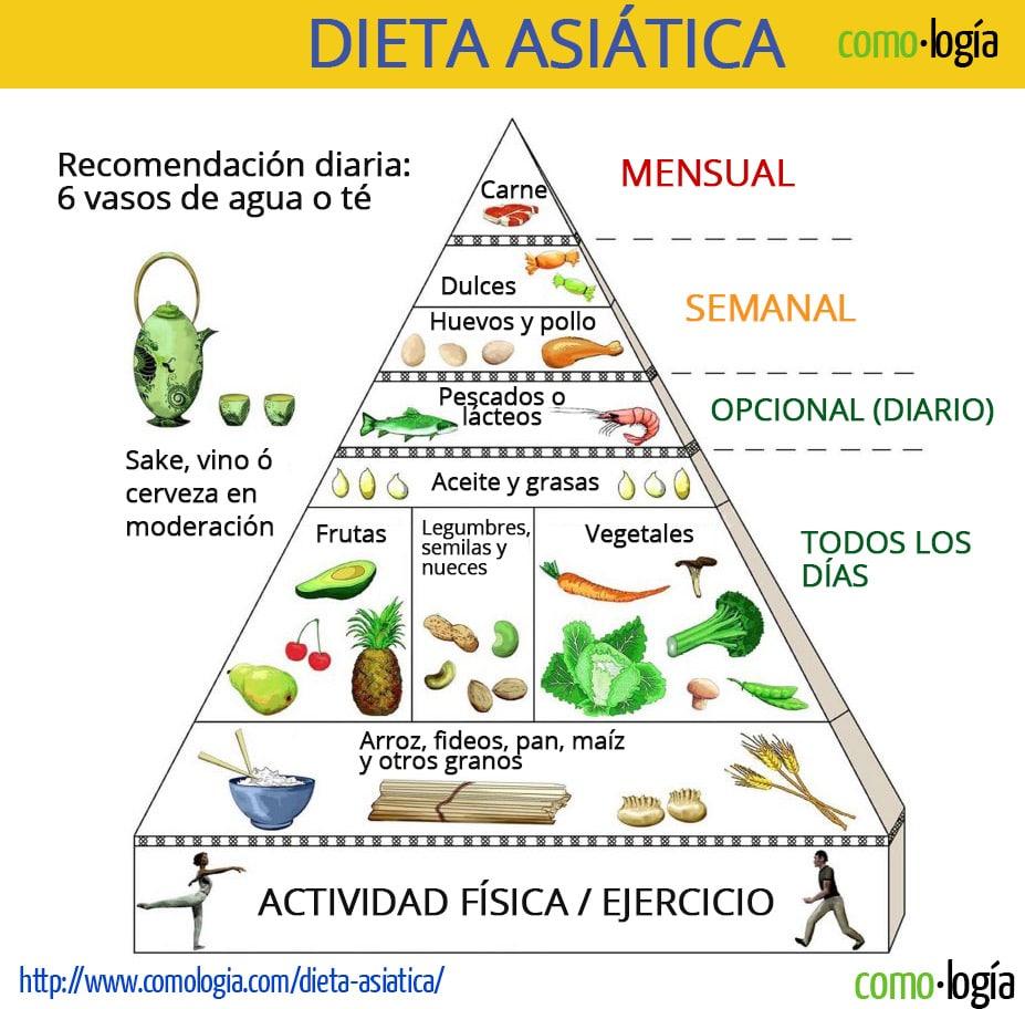 Dieta asi tica para bajar de peso todo lo que debe saber - Las mejores cenas para adelgazar ...