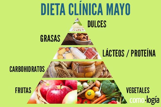 Dieta de la Clínica Mayo Mejor dieta para adelgazar