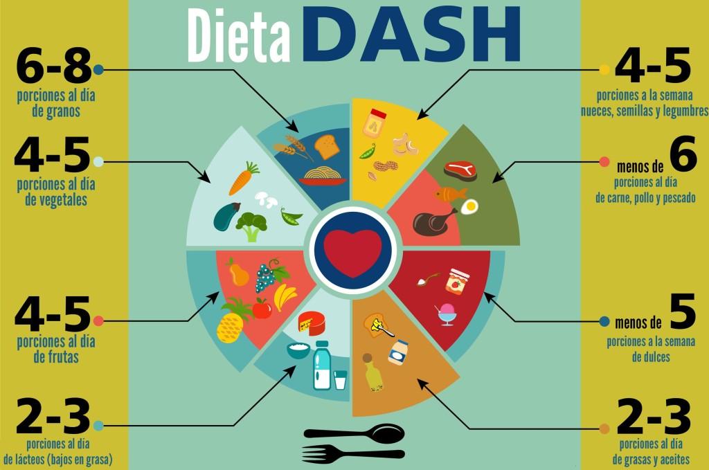 dieta dash como funciona que es perder peso adelgazar