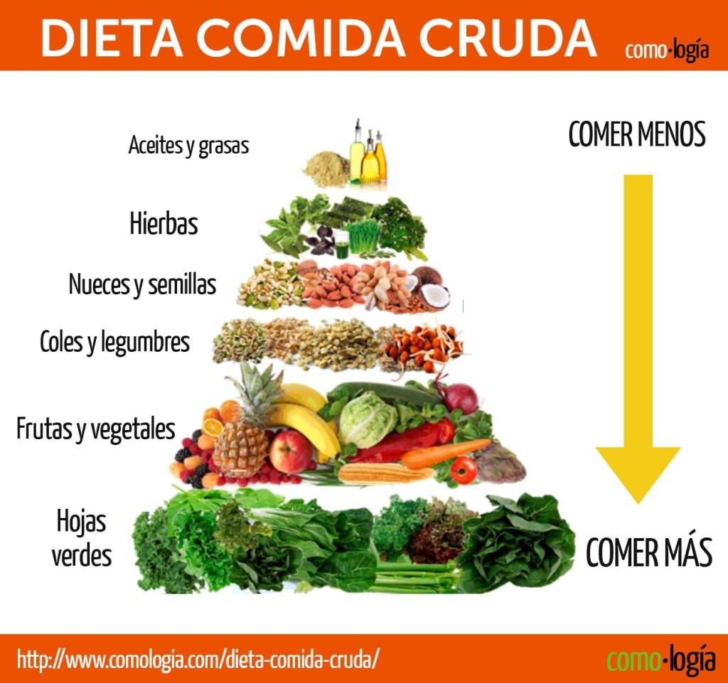 dietas para perder peso alimentos crudos comida cruda pirámida