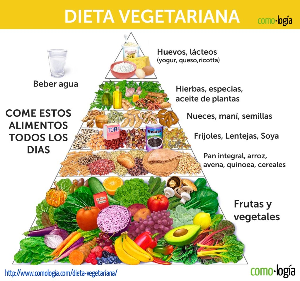 Dieta para bajar de peso para veganos