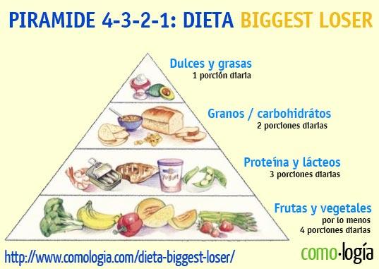 Plan alimenticio para bajar de peso ecuador