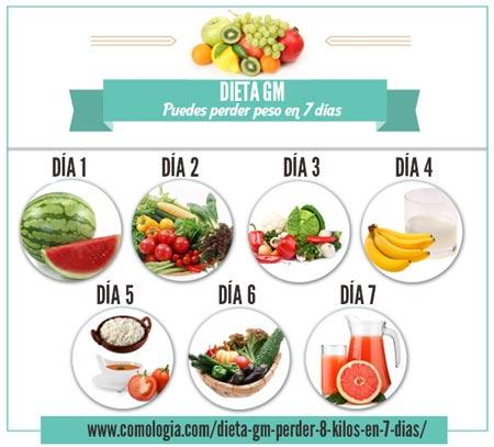 dieta perder 7 kilos em 1 semana