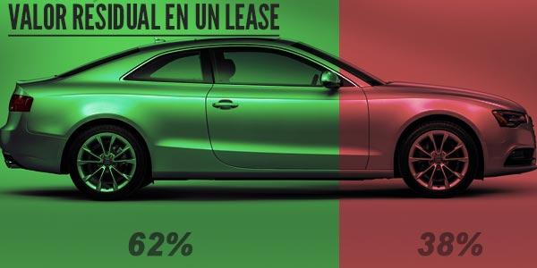 Encontrar un buen lease de autos valor residual