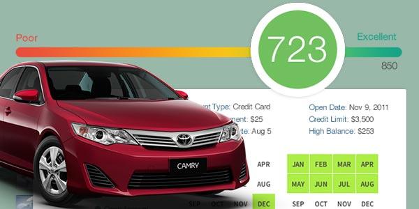 Efecto de préstamos de autos en el credito