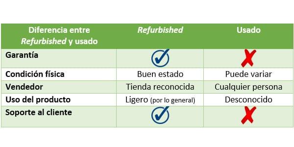 Diferencias entre usado y reacondicionado