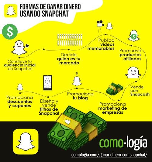 ganar dinero con snapchat