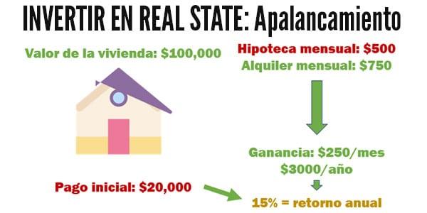 invertir en real estate Apalancamiento