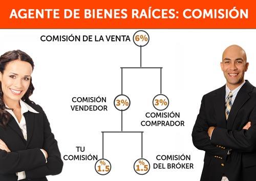 Cuánto gana un agente de real estate comisión bienes raíces
