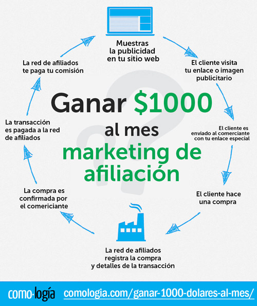 ganar 1000 dólares al mes marketing de afiliacion