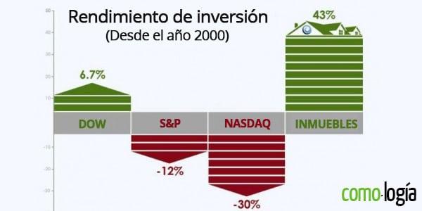 invertir en propiedades o bolsa de valores