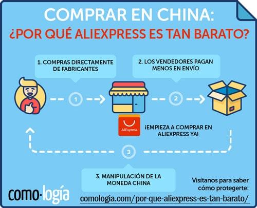 por qué aliexpress es tan barato comprar en china