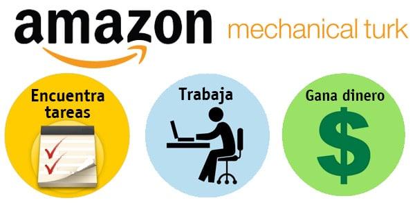 que es Amazon Mechanical Turk