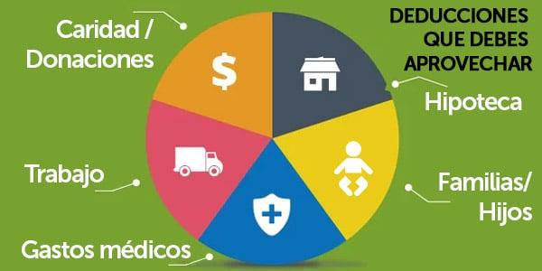 deducciones en los impuestos reducir taxes