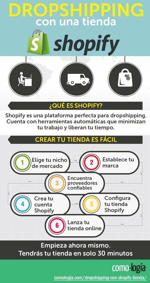 dropshipping con shopify ganar dinero