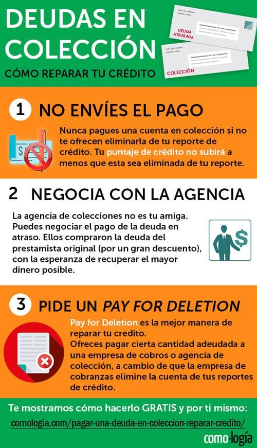 pagar deuda en colección afecta crédito collection