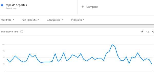 Ropa deportiva nichos de amazon tendencias google