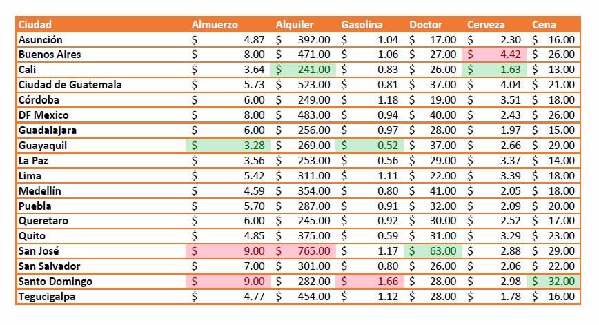 comparación de costo de vida de ciudades en America central y del sur